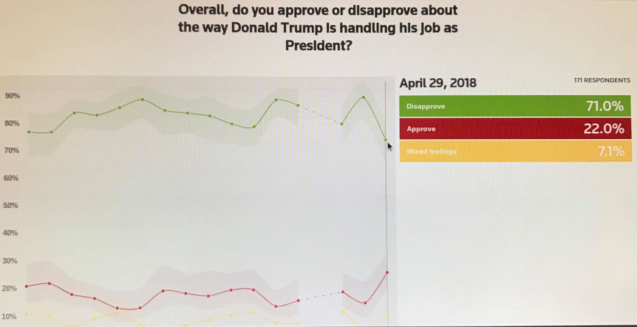 Reuters poll week ending April 29 2018 reflects black men approval rating of the President at 22%. Photo credit to US4Trump Reuters screen capture