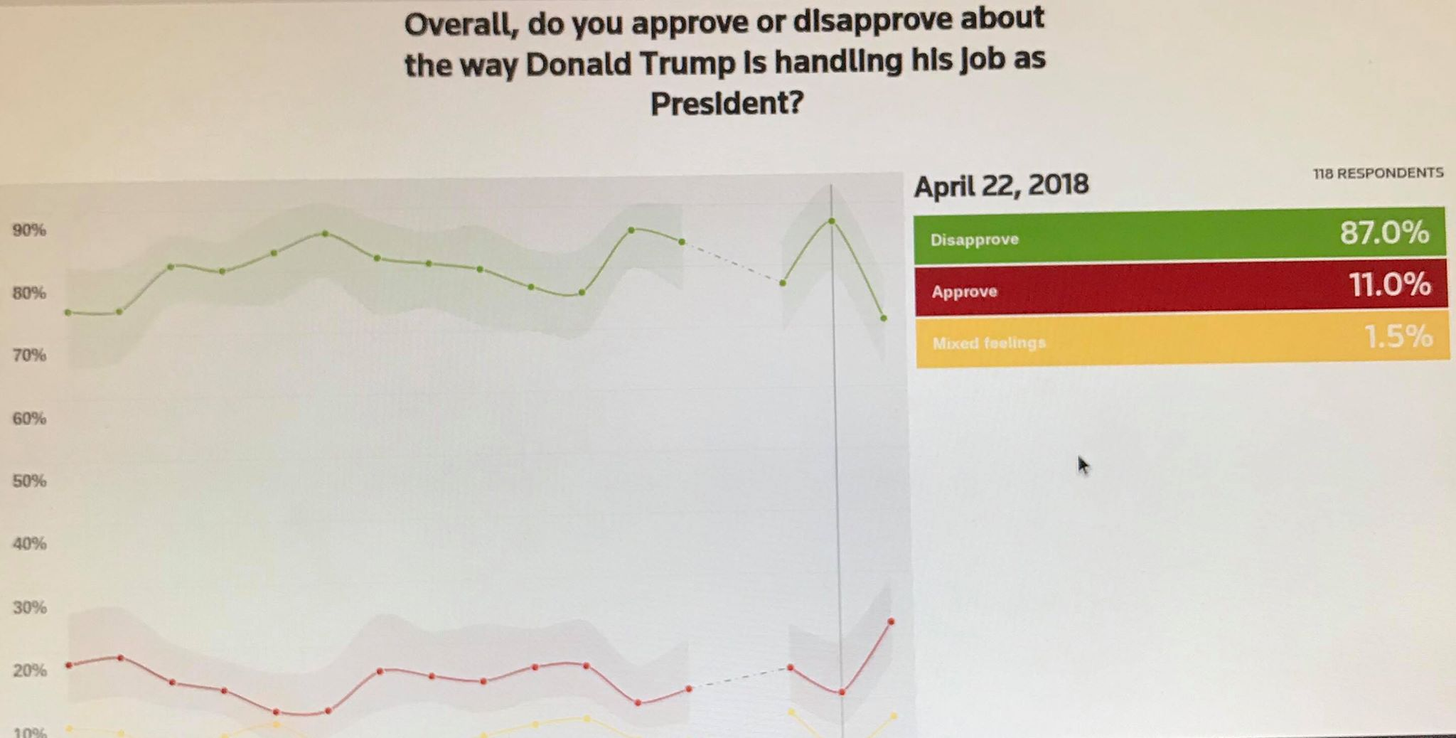Reuters poll week ending April 22, 2018 reflects black men approval rating of the President at 11%. Photo credit to US4Trump Reuters screen capture.